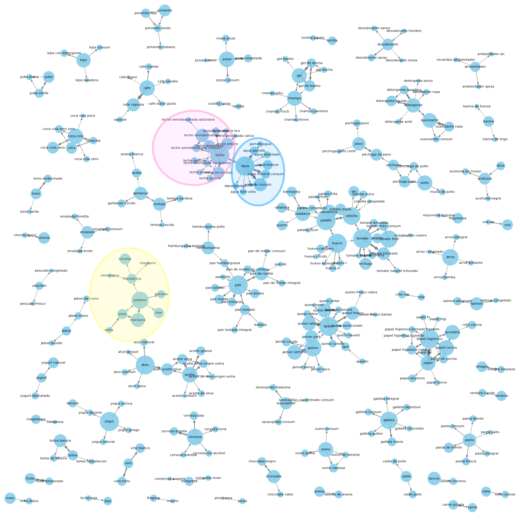 Graph representing supermarket data composed of small clusters of related products. For example: 'fruits' group is marked in yellow. The 'water' (blue) and 'milk' (pink) clusters present a strong link as they were often bought one right after each other