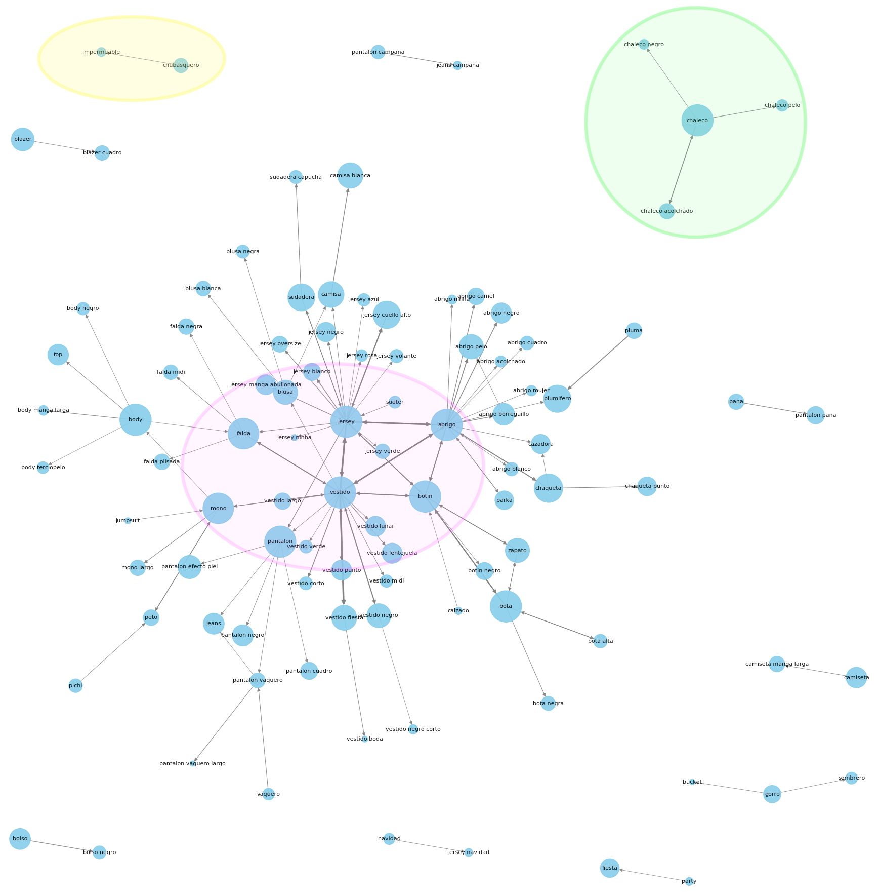 Graph representing fashion shop data composed of a main cluster with the most popular search terms (pink) and outliers corresponding mainly to refinement queries (green) or synonyms (yellow).