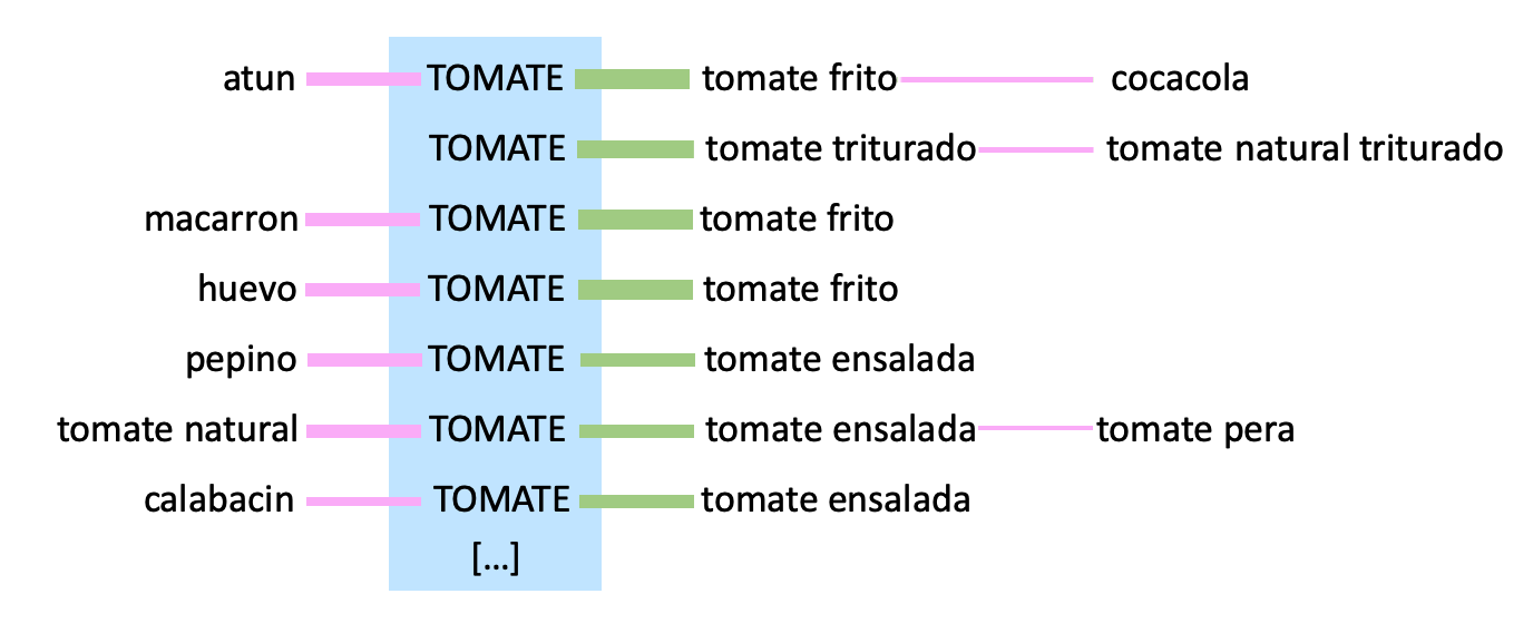 Detailed visualization of the user journeys containing the term 'tomato'. The previous searched terms may be used to predict the refined query, for example vegetables are a hint for 'tomato salad' and pasta for 'tomato sauce'.