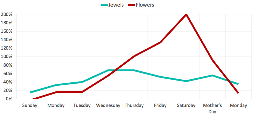 Growth on searches during Mother's Day week for Spain (Jewellery and Flowers)