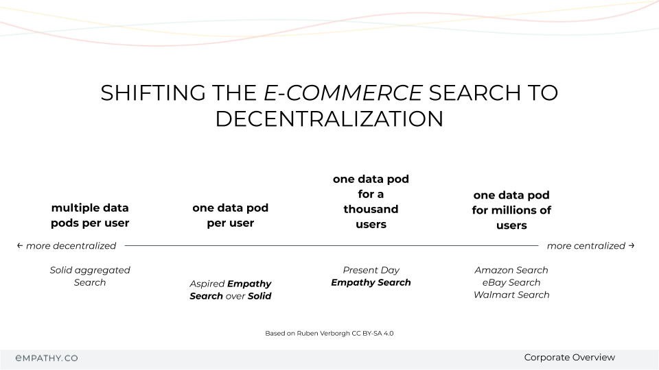 MyData Madrid: A vision shifting the e-commerce search towards decentralization